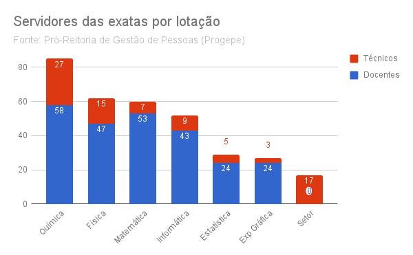 Gráfico de barras empilhadas